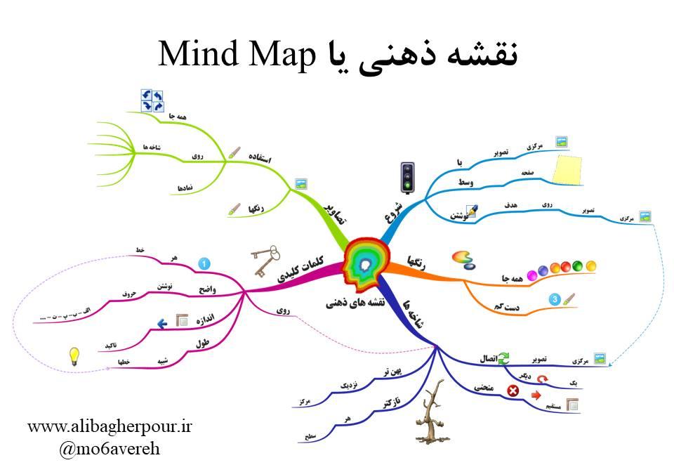 نقشه ذهنی - mind map