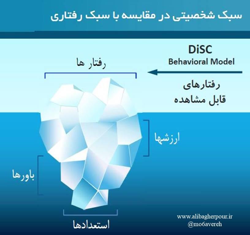 آزمون دیسک